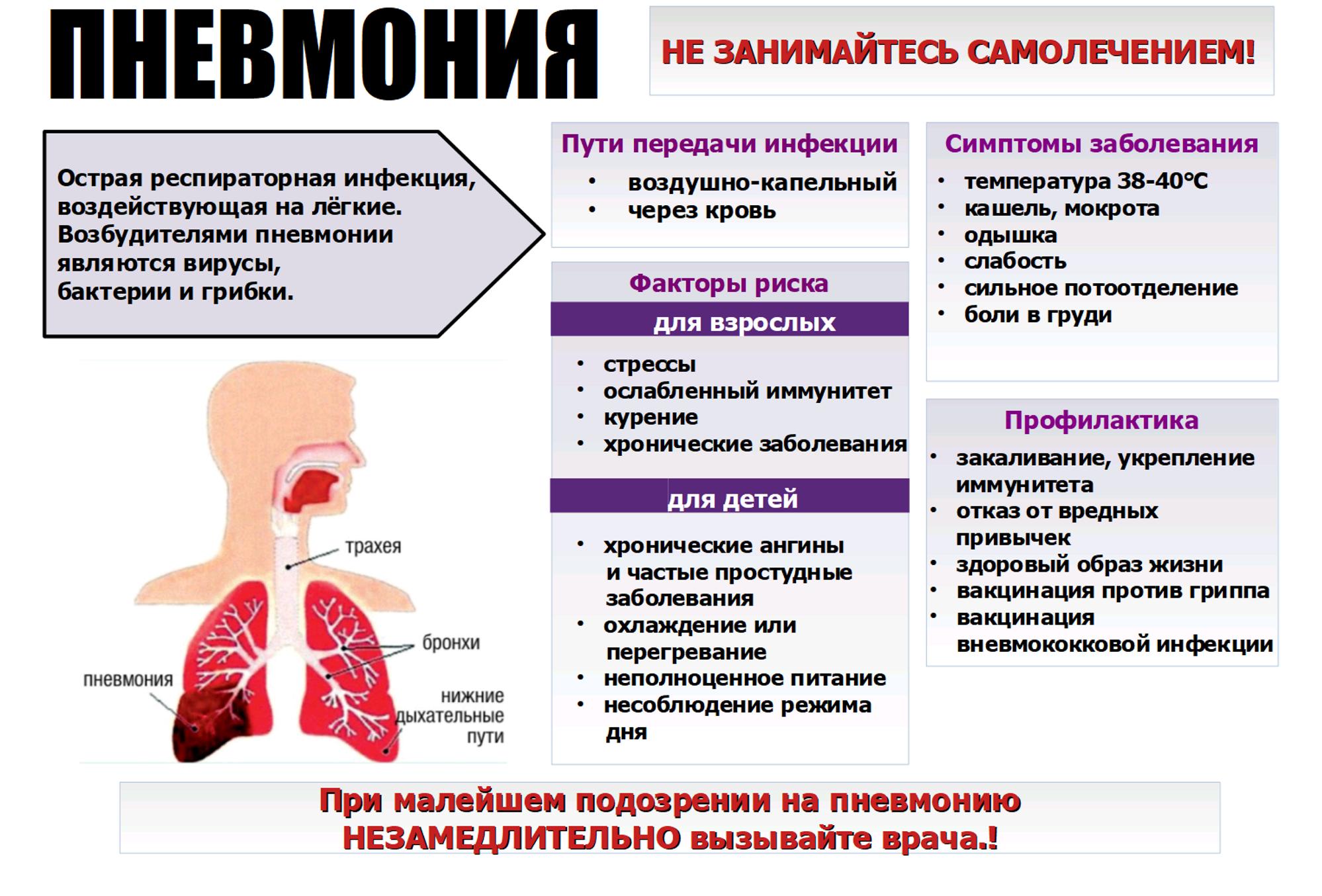 Пневмония после инфаркта миокарда
